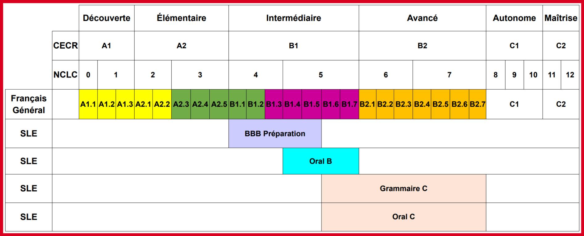 Grammaire C